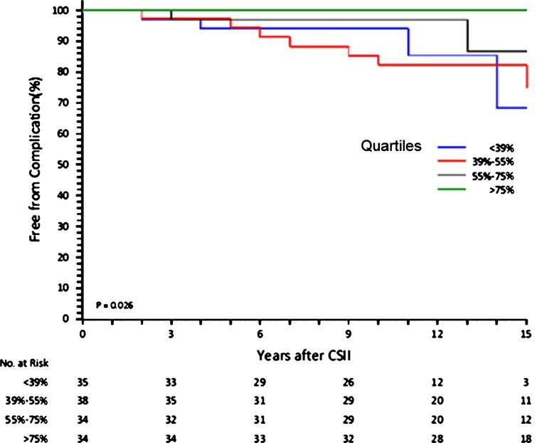 Freedom from complications according to quartiles of time spent in CSII.