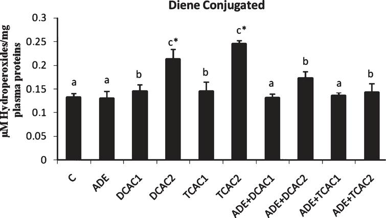 Effect of aqueous date extract on the plasma diene conjugated levels of rats treated with DCA and TCA at 0.5 or 2g/L. Data are reported as the mean±SD of eight animals in each group. Bars not sharing a common superscript letter (a–c) differ significantly at p<0.05. C, control; ADE, aqueous date extract; DCAC1, dichloroacetic acid at 0.5g/L; DCAC2, dichloroacetic acid at 2g/L, TAC1, trichloroacetic acid at 0.5g/L, TAC2, trichloroacetic acid at 2g/L. *Significant difference (p<0.05) compared to control group.