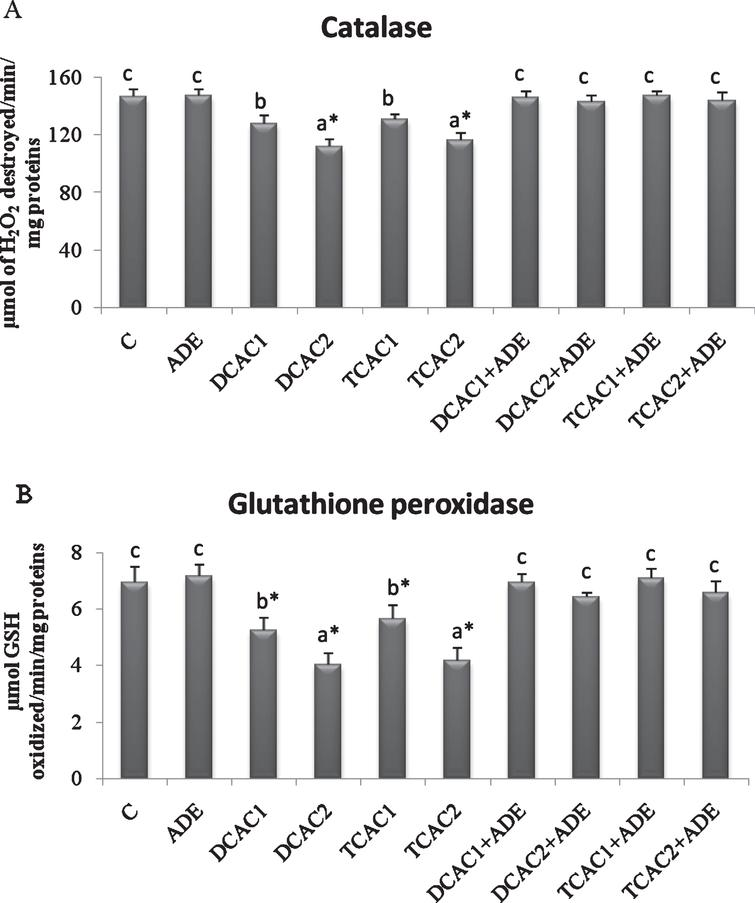 Effect of aqueous date extract on the plasma antioxidant activity of catalase (A) and glutathione peroxidase (B) of rats treated with DCA and TCA at 0.5 or 2g/L. Data are reported as the mean±SD of eight animals in each group. Bars not sharing a common superscript letter (a–c) differ significantly at p<0.05. C, control; ADE, aqueous date extract; DCAC1, dichloroacetic acid at 0.5g/L; DCAC2, dichloroacetic acid at 2g/L, TAC1, trichloroacetic acid at 0.5g/L, TAC2, trichloroacetic acid at 2g/L. *Significant difference (p<0.05) compared to control group.