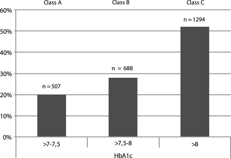 Distribution of the absolute number (n) and percentage (%) of people with diabetes complications according to three arbitrarily chosen HbA1c ranges as observed at T0 (A, B, C). The highest rate of CV and other diabetes related complications was found in class C. See text for further details.