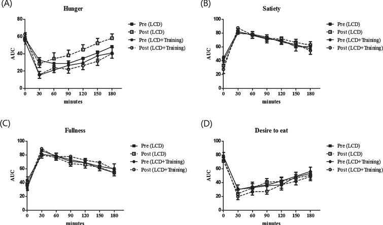 Appetite ratings of the subjects before and after the intervention. These figures show time point differences on appetite between groups (square for LCD group and circle for LCD+training group), before intervention (black) and after intervention (white). Appetite was measured using a visual analogue scale on 4 different perceived measures including hunger (A), satiety (B), fullness (C) and desire to eat (D). Visual analogue scale was performed in 7 time points including 0 minutes (fasting state) and every 30 minutes after breakfast until 180 minutes.