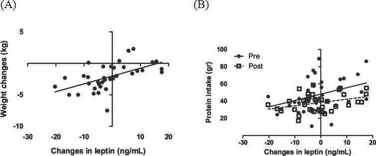 Correlation between changes in leptin, body weight (A) and protein intake (B) before and after the intervention. The analysis was done using a Pearson correlation test.