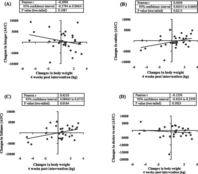 Correlation between post intervention body weight rebound and appetite. These figures show the correlation between body weight changes 4 weeks after the intervention has stopped (week 9–12) with changes in appetite ratings including hunger (A), satiety (B), fullness (C), desire to eat (D). In this study we showed that changes in satiety and fullness were positively correlated with weight changes after the intervention was stopped. Appetite rating is showed in area under the curve (AUC) value of visual analogue score measurements.