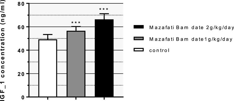The comparison of Mean±SD of the effect of date palm on the IGF-1 of the litters between the control group and the treatment group with doses of 1 and 2 grams per kilogram of body weight on day 22 of lactation (***: P≤0.001).
