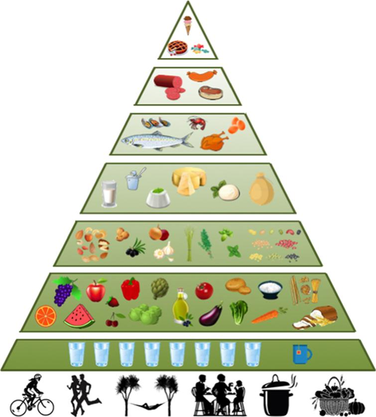 The Mediterranean Diet Pyramid. Schematic representation of the rules expressed by the Mediterranean Diet Pyramid described by Bach-Faig et al. in 2011 [41].