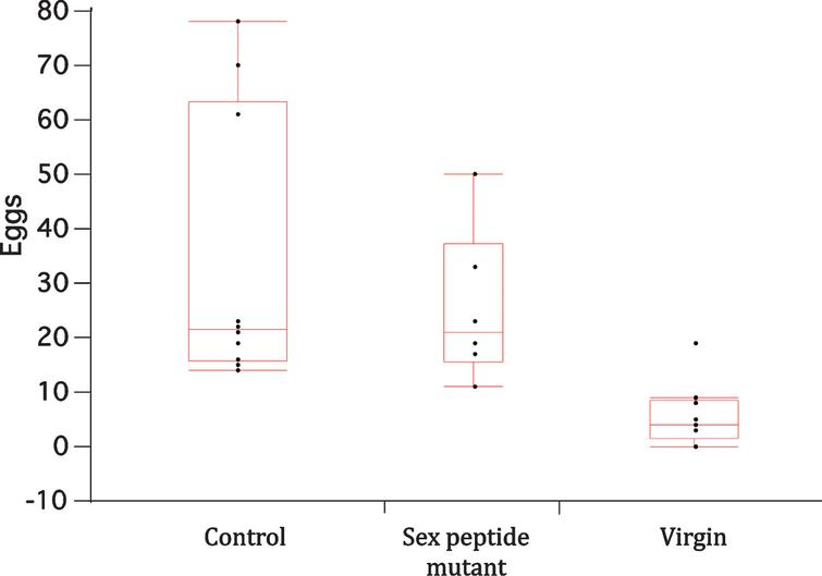 Box-whisker plots for eggs laid in CAFE vials by wildtype females once mated to wildtype males (control) or to males lacking sex peptide (sex peptide mutant), or when unmated (virgin). Points represent total number of deposited eggs in the first three days of the CAFE trial. Means among the mated females did not significantly differ, while means of both mated female groups differed from that of unmated females (Dunnett's multiple comparison with α= 0.05).