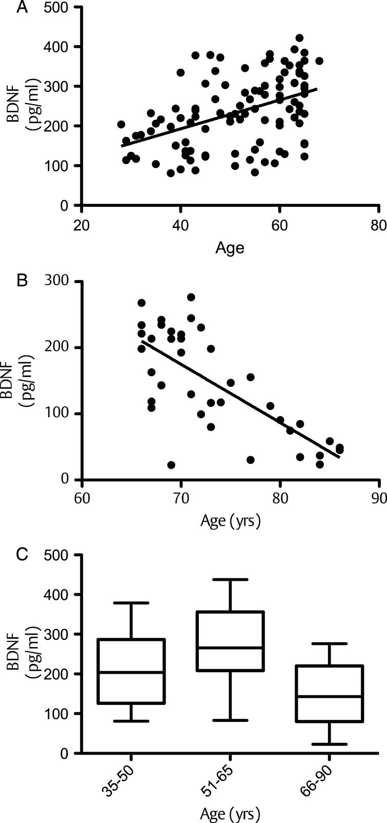 Correlation between serum BDNF and age: (A) correlation between BDNF and age for individuals up to 65years; (B) BDNF and age ages 65–90years; C: Whisker Plot showing tertiles of age against serum BDNF levels at baseline. A one-way analysis of variance indicated that the 3 means were significantly different from each other (P<0.001). Posthoc analysis, using aBonferroni multiple comparison test, indicated that the 51–65 group had significantly higher serum BDNF levels compared to the 35–50 age group (a: p<0.01), whilst the 66–90 group had significantly lower BDNF levels than the 35–50 group (b: p<0.05) and the 51–65 group (c: p<0.001). Horizontal lines within bars indicates mean level and bars indicates 25–75% distribution; Error lines indicate the min and max serum BDNF levels measured.
