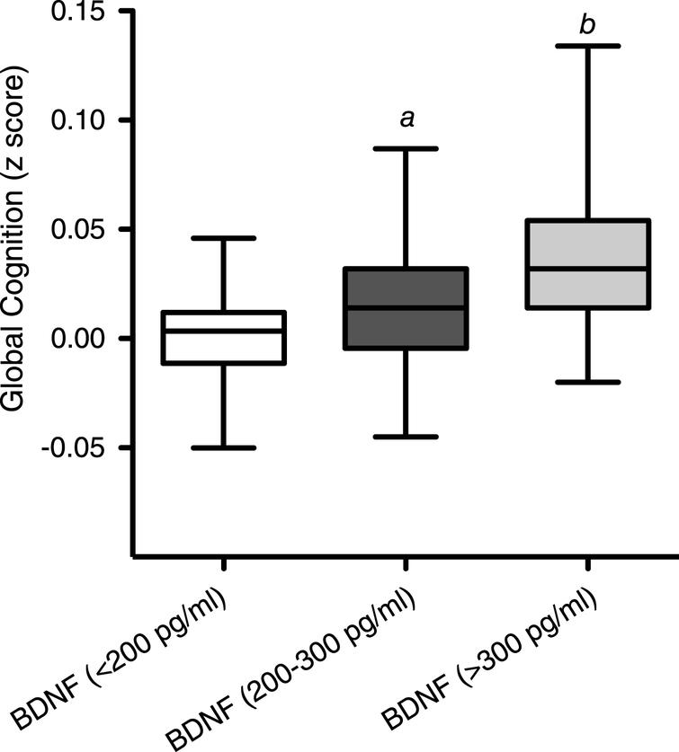 A) The relationship between Cognitive score (z-score) in 3 dietary groups over the period of 12 weeks. B) The relationship between BDNF level and z-score (cognitive score) Each point represents a dietary group at a specific visit and is an average of their z score and BDNF level for each. Hence there are 12 points.