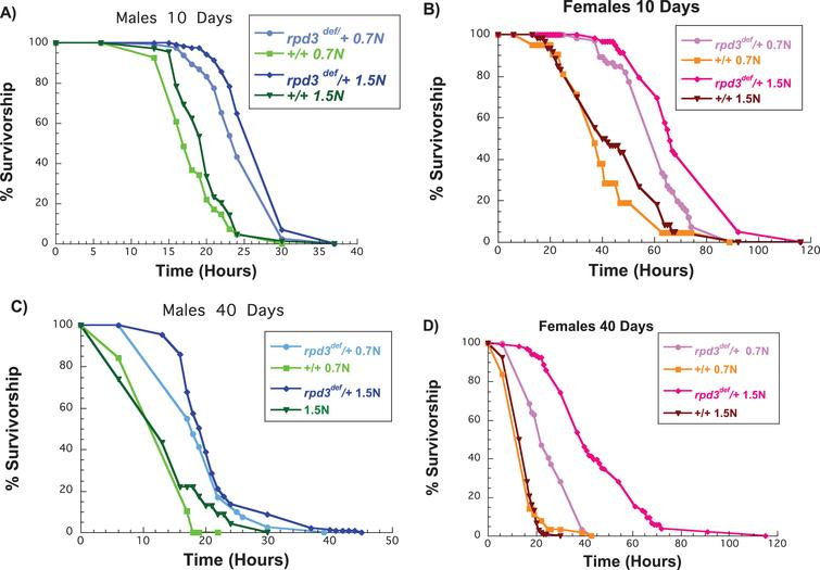 Reduction of rpd3 increases  resistance to starvation of male and female flies on a low and a high calorie diet. (A, B) Survival curves of rpd3def/+ and +/+ male (A) and female (B) flies aged on 0.7 N or 1.5 N food levels and exposed to starvation at 10 days of age. (C, D) Survival curves of rpd3def/+ and+/+male (C) and female (D) flies aged on 0.7 N or 1.5 N food levels and exposed to starvation at 40 days of age.