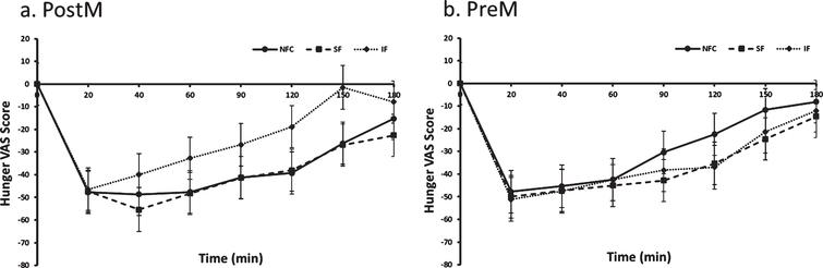 Hunger variation in Postmenopausal (PostM, n = 10) and Premenopausal (PreM, n = 9) women after NFC-No Fiber Control, IF-Insoluble Fiber, SF-Soluble Fiber meals. Values are the means±SEM at each time point. Different letters at the same time point denotes significant difference, p < 0.05.