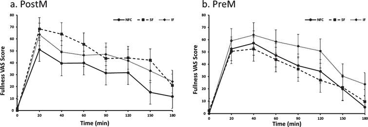 Fullness variation in Postmenopausal (PostM, n = 10) and Premenopausal (PreM, n = 9) women after NFC-No Fiber Control, IF-Insoluble Fiber, SF-Soluble Fiber meals. Values are the means±SEM at each time point. Different letters at the same time point denotes significant difference, p < 0.05.