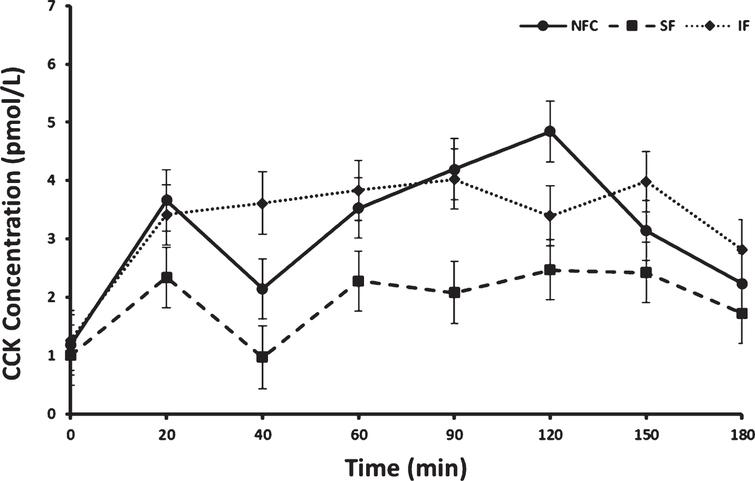 Cholecystokinin (CCK) variation in response to consumption of NFC-No Fiber Control, IF-Insoluble Fiber, SF-Soluble Fiber meals in all women (n = 17). Values are the means±SEM at each time point. Different letters at the same time point denotes significant difference, p < 0.05.