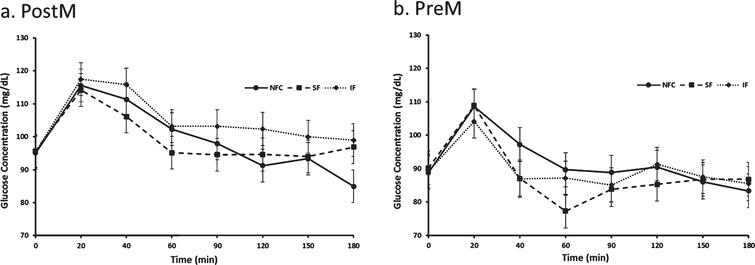Variation of glucose responses to NFC-No Fiber Control, IF-Insoluble Fiber, SF-Soluble Fiber meals in Postmenopausal (PostM, n = 10) and Premenopausal (PreM, n = 9) women (Fig. 6a and b, respectively). Values are the means±SEM at each time point. Different letters at the same time point denotes significant difference, p < 0.05.