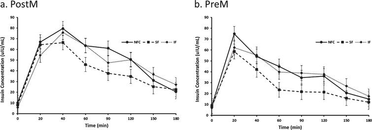 Variation of insulin responses to NFC-No Fiber Control, IF-Insoluble Fiber, SF-Soluble Fiber meals in Postmenopausal (PostM, n = 10) and Premenopausal (PreM, n = 9) women (Figs. 7a and b, respectively). Values are the means±SEM at each time point. Different letters at the same time point denotes significant difference, p < 0.05.