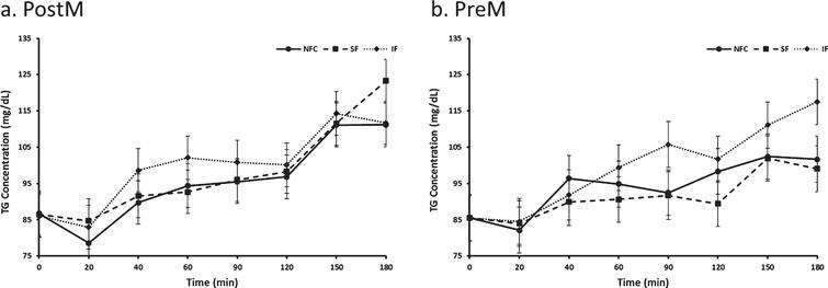 Variation of triglyceride responses to NFC-No Fiber Control, IF-Insoluble Fiber, SF-Soluble Fiber meals in Postmenopausal (PostM, n = 10) and Premenopausal (PreM, n = 9) women (Figs. 8a and b, respectively). Values are the means±SEM at each time point. Different letters at the same time point denotes significant difference, p < 0.05.