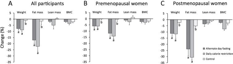 Change in body weight and body composition after 6 months. Mean±SEM. BMC: Bone mineral content. Means with different superscript values are significantly different (P<0.01) for each body composition parameter. A. All participants: Body weight and fat mass decreased significantly (P<0.01) in the ADF and CR groups, relative to controls. Lean mass and BMC remained unchanged in all groups. B. Premenopausal women: Body weight and fat mass decreased significantly (P<0.01) in the ADF and CR groups, relative to controls. Lean mass and BMC remained unchanged in all groups. C. Postmenopausal women: Body weight and fat mass decreased significantly (P<0.01) in the ADF and CR groups, relative to controls. Lean mass and BMC remained unchanged in all groups. Postmenopausal women lost more (P<0.05) body weight and fat mass relative to premenopausal women in the same intervention group.