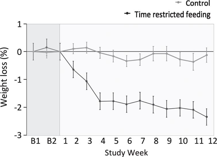 Weight loss by the time restricted feeding group versus controls 1. 1All values reported as mean ± SEM. Data were included for 46 participants; means were estimated using an intention-to-treat analysis using last observation carried forward. Body weight remained stable during the 2-week baseline period (week B1 and week B2). Body weight decreased in the time restricted feeding group relative to controls during the 12-week intervention period (P < 0.001 for time × group interaction).