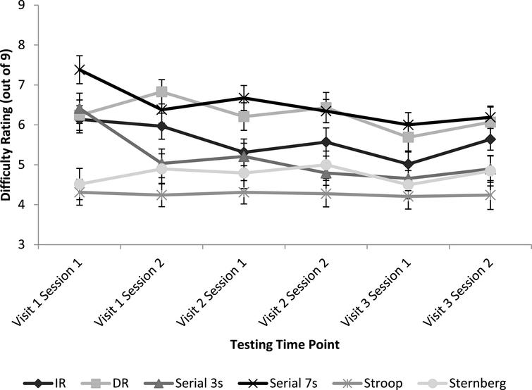 Mean subjective ratings of task difficulty for each cognitive task at each testing time point. Error bars represent mean standard error.