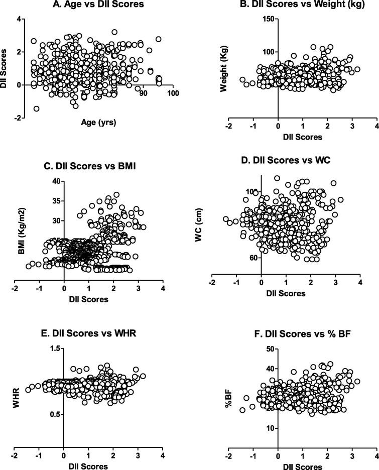 Scatterplot for DII score Vs Age (A), Weight (B), BMI (C), WC (D), WHR €, and % BF (F).