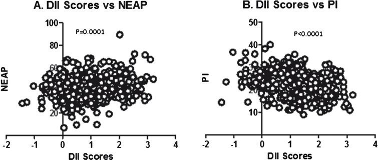Scatterplot of DII Score Vs NEAP (A) and PI (B).