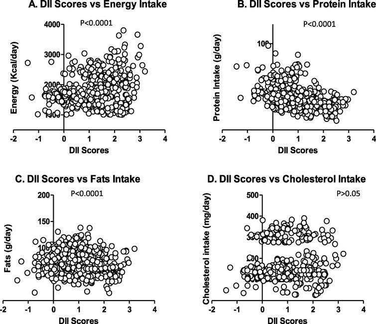 Scatterplot of DII score vs. Energy Intake (A), Protein Intake (B), Fats Intake (C) and cholesterol intake (D).