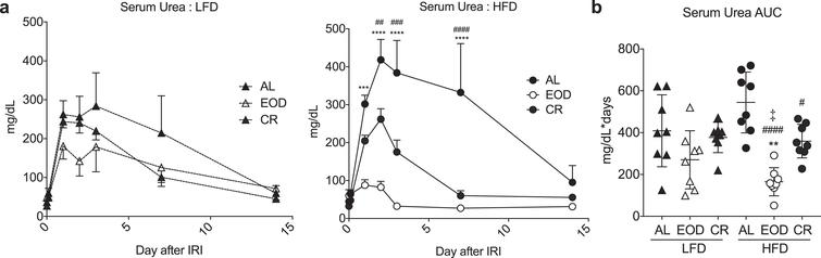 Effects of intermittent fasting on resistance to renal ischemia reperfusion injury. (a-b) Serum urea over the first 14 days (a) and AUC (b) following renal ischemia reperfusion injury in mice preconditioned for 6 weeks on the indicated diet and returned to AL LFD after surgery. (a) Asterisk: AL vs. EOD; pound sign: AL vs. CR within diet group using repeated measures two-way ANOVA with a Dunnett's post-hoc test. (b) Asterisks: comparison of all groups to AL LFD; pound sign: comparison of HFD groups to AL HFD; double cross: comparison between EOD and CR within HFD using one-way ANOVA with a Sidak's post-hoc test; #/‡P < 0.05, **/# #P < 0.01, ***/# # #P < 0.001, ***/# # # #P < 0.0001. All data are expressed as mean±SD.