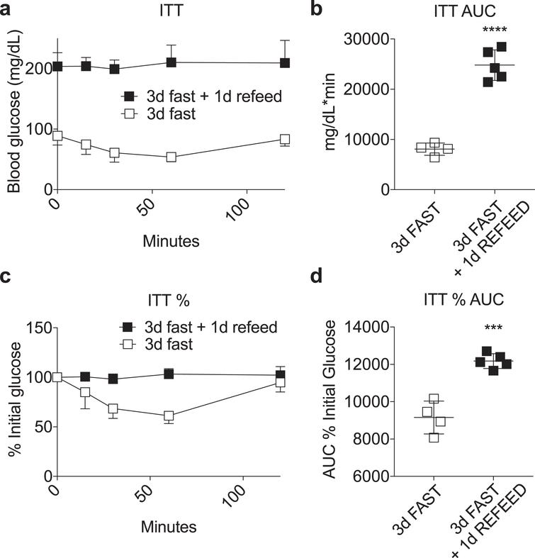 Loss of fasting-induced insulin sensitivity upon refeeding. (a-d) Insulin tolerance test performed in mice fasted for 3 days with or without one day of AL refeeding on a complete LFD. Time-dependent changes in blood glucose (a, c) and area under the curve (AUC) (b, d) calculated as absolute blood glucose (a, b) or % initial blood glucose (c, d) following a bolus injection of insulin. Asterisk: Student's T test; ***P < 0.001, ****P < 0.0001. All data are expressed as mean±SD.