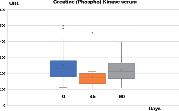 Serum Creatine phosphokinase at different times and treatments. Animals were observed for two consecutive periods of 45 days, where the basic diet was added or not with a food supplement containing antioxidants (30 mg resveratrol and 20 UI α-tocopherol acetate). Creatin phosphokinase is considered a good biomarker for sarcopenia in dogs. After 45 days of supplementation, there was a statistically significant reduction of serum concentrations of creatin phosphokinase, (see Table 2). These values returned to baseline after a further 45 days of basal diet without supplementation (control).