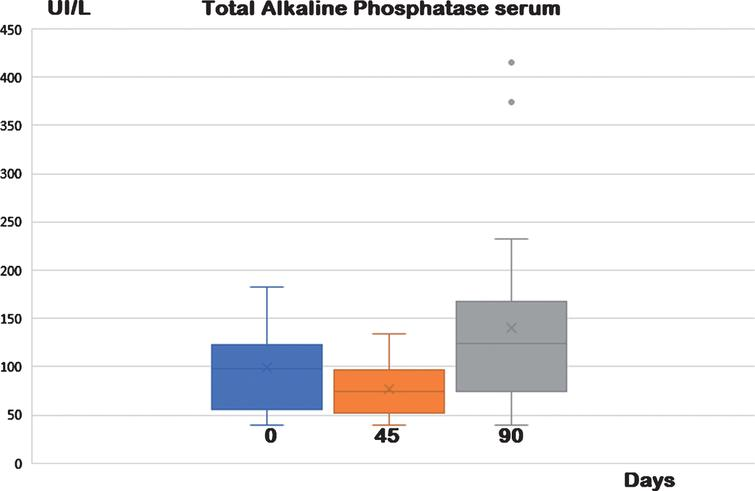 Serum Alkaline Phosphatase at different times and treatments. Animals were observed for two consecutive periods of 45 days, where the basic diet was added or not with a food supplement containing antioxidants (30 mg resveratrol and 20 UI α-tocopherol acetate). From the results of statistical elaboration, it has been shown that food supplementation with antioxidants (resveratrol and α-tocopherol acetate) can modulate positively the alkaline phosphatase. After 45 days of supplementation, there was a statistically significant reduction of serum concentrations of total alkaline phosphatase. These values returned to baseline after a further 45 days of basal diet without supplementation (control). Also, in this case the increase was statistically significant, while no difference was observed between baseline and data at day 90, (see Table 2).