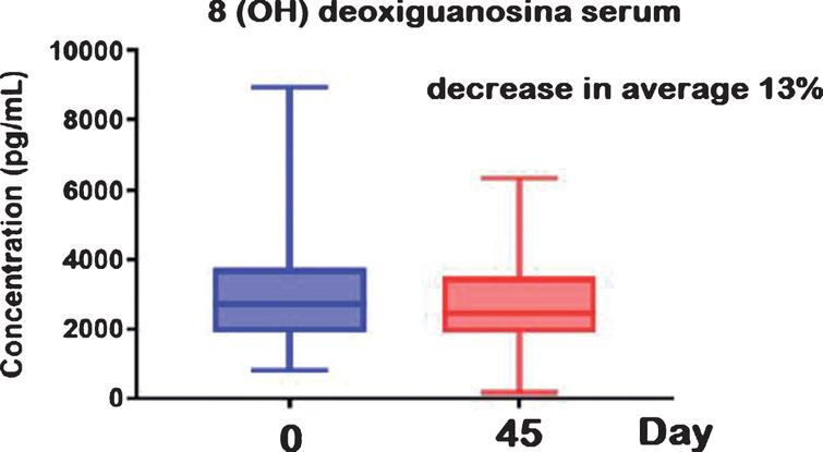 Serum 8(OH)dG at different times and treatments. Animals were observed for two consecutive periods of 45 days, where the basic diet was added or not with a food supplement containing antioxidants (30 mg resveratrol and 20 UI α-tocopherol acetate). Although not statistically significant, a 13% reduction in the mean of 8-hydroxy-deoxy-guanosine (8 (OH) dG) was also observed between days 0 and 45 (see Table 2). The high variability (standard deviation) of data was probably responsible for this result. Moreover, positive changes in DNA oxidation probably need longer periods of treatment and are also modulated by the basal diet used.