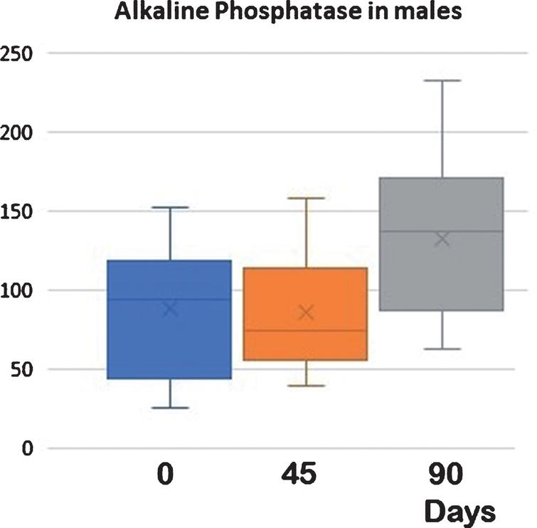 Alkaline Phosphatase in males at different times and treatments. D0 vs D45 NS: D45 vs D90 < 0.05: D0 vs D90 < 0.05. Serum alkaline phosphatase in males. After 45 days of supplementation, serum concentrations of total alkaline phosphatase decreased but did not reach statistical significance. These values returned to the beginning after 45 additional days of basal diet without supplementation (control). In this case, the increase in values from D45 to D90 was statistically significant, whereas no differences were observed between the baseline and the data on day 90, (see Table 2).