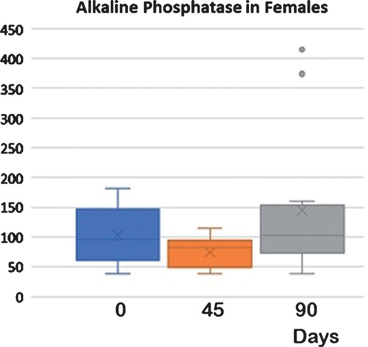 Alkaline Phosphatase in females at different times and treatments. D0 vs D45 < 0,05: D45 vs D90 < 0,05: D0 vs D90 NS Serum alkaline phosphatase in females. After 45 days of supplementation, there was a statistically significant reduction of serum concentrations of alkaline phosphatase These values returned to baseline after a further 45 days of basal diet without supplementation (control). Also, in this case the increase was statistically significant, while no difference was observed between baseline and data at day 90, (see Table 2).