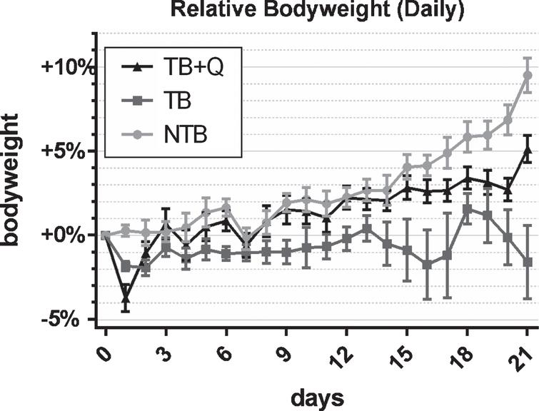 Daily bodyweight throughout the experiment. Line chart depicting the mean±SEM daily bodyweights per group in non-tumor-bearing male CD2F1 mice (NTB, n=10), C26 tumor-bearing (TB, n=10) mice with ad libitum access to regular chow, and C26 TB mice with ad libitum access to quercetin supplemented chow (TB+Q, n=10). Bodyweight was normalized to each animal's bodyweight on day 0 and is expressed as the percental difference. Mice in the TB group experienced a significant loss of bodyweight in comparison to both TB+Q and NTB mice.