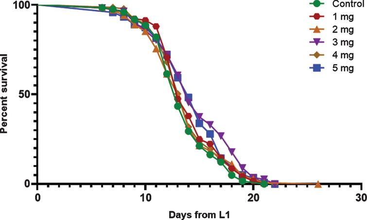 Survival curves for control and cocoa-supplemented wild type (N2) C. elegans. Experiments were performed in triplicate (n=122 for control, n=116 for 1mg/ml, n=135 for 2mg/ml, n=112 for 3mg/ml, n=135 for 4mg/ml and n=118 for 5mg/ml). Differences between groups for mean and median lifespans were calculated using log rank (Mantel-Cox) test and maximum lifespan using one-way ANOVA (Tukey's test). Cocoa supplementation at a dose of 3mg/ ml and 5mg/ml significantly increased both mean (P<0.05, 8.3%and 5.9%) and median (P<0.05, 7.8%) lifespan. Cocoa at 4mg/ml dose also significantly increased the median lifespan (P<0.05, 7.8%). However, maximum lifespan was not affected by any cocoa dose.