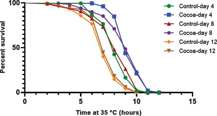 Survival curves at 35 °C for control and cocoa-supplemented wild type (N2) C. elegans at day 4, day 8 and day 12. Experiments were performed in triplicate [n=204 (day 4); n=224 (day 8); n=252 (day 12) for control and n=178 (day 4); n=218 (day 8); n=194 (day 12) for cocoa]. Differences between survival curves were calculated using log rank (Mantel-Cox) test. Both mean and median survival times of control worms were significantly reduced at day 12 compared to both day 4 and day 8 (P<0.05). Cocoa supplementation significantly increased the mean survival time at day 4, day 8 and day 12 (P<0.05, 15.0%, 11.1%and 3.3%respectively). Cocoa supplementation significantly increased the median survival time at both day 4 and day 8 (P<0.05, 12.5%).
