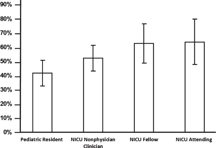 Neonatal intubation first attempt success rates, presented as mean±standard deviation, by provider type based on pooled data from eight published single center and multicenter observational studies (8,066 total intubations) [1–8]. First attempt success rates by provider type are as follows: pediatric residents 42±9%, NICU non-physician clinicians (nurse practitioners, physician assistants, respiratory therapists and transport nurses) 52±9%, NICU fellow 63±14%, NICU attending 64±16%. The overall first attempt intubation success was 50±8%.