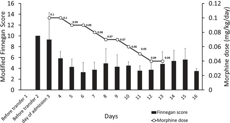 The figure shows the pharmacological management of the infant. X-axis shows the days, while y-axis shows the modified Finnegan scores (bar graph) and the secondary y-axis the dose of morphine (line graph).