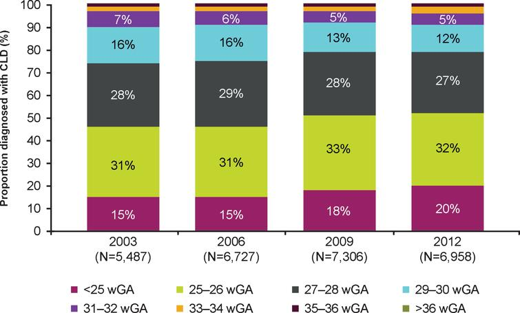 Distribution of US infants diagnosed with CLD by gestational age by year. Abbreviations: CLD, chronic lung disease; wGA, weeks' gestational age. Proportion of >36 wGA infants was nearly 0.