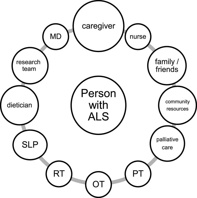 A model of person-centered multidisciplinary network of care. Abbreviations: MD: medical doctor; PT: physical therapist; OT: occupational therapist; RT: respiratory therapist; SLP: speech and language pathologist.