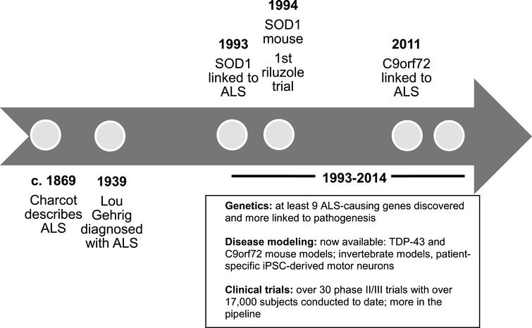 Timeline of ALS research. Abbreviations: C9orf72: chromosome 9 open reading frame 72; iPSC: induced pluripotent stem cells; SOD1: copper zinc superoxide dismutase 1; TDP-43: TAR DNA-binding protein 43.