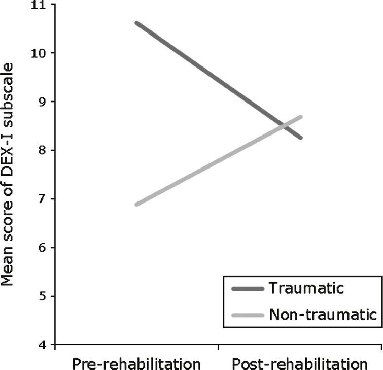 Interaction between aetiology and rehabilitation on the metacognitive subscale of DEX-I.