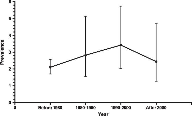 The prevalence of PVS and its trend over the past four decades.