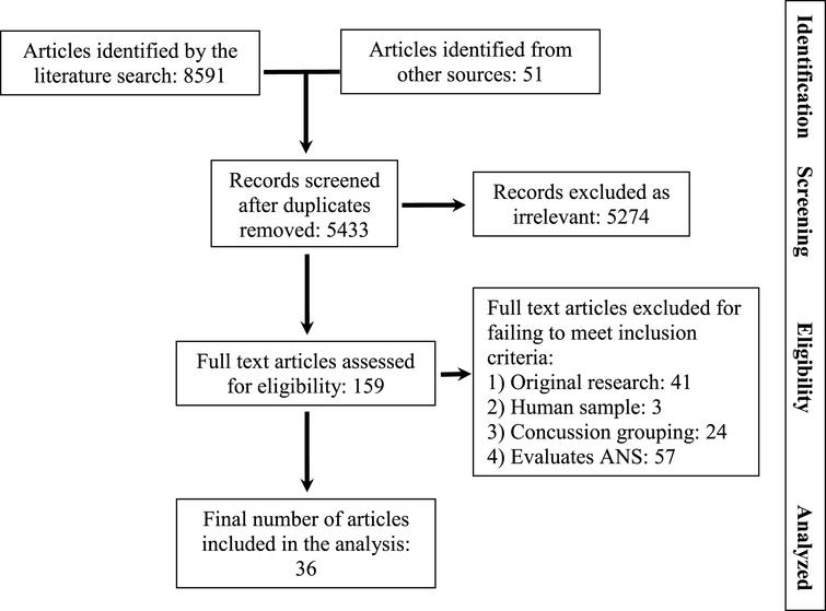 Flow diagram documenting disposition of articles during the systematic review.