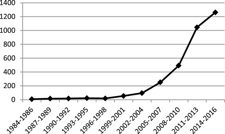"Number of Publications with Keywords ""Robotics"" and ""Rehabilitation"" on ClinicalTrials.gov by Year."