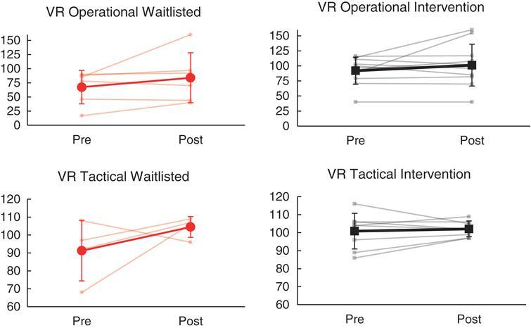 Effects of NeuroDRIVE intervention on VR driving performance.