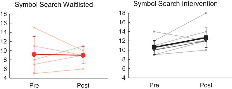 Effects of NeuroDRIVE intervention on visual search performance.