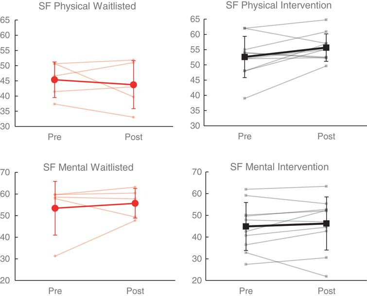 Effects of NeuroDRIVE intervention on health-related quality of life.