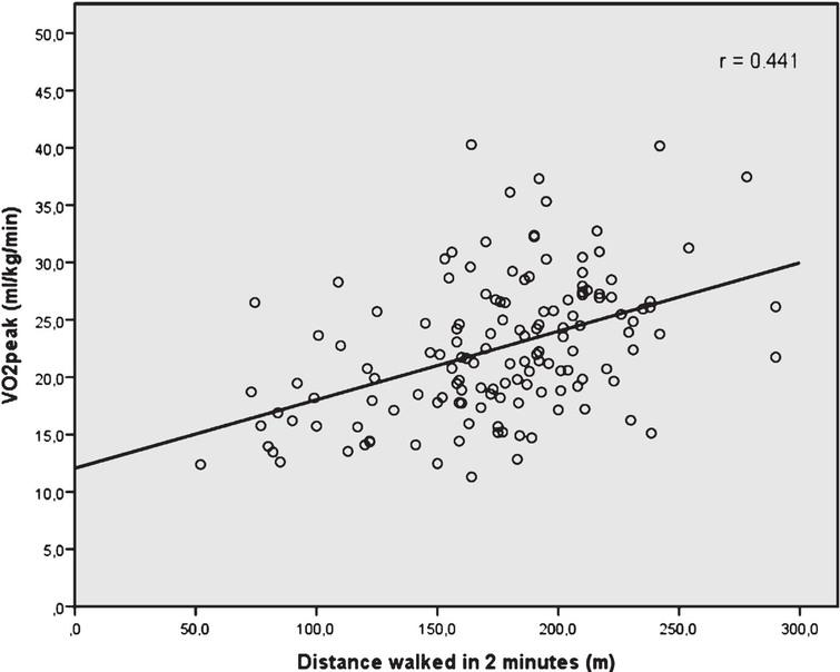Scatterplot with correlation line between 2 min walk test distance (in meters) and the measured VO2peak (in mL/kg/min).