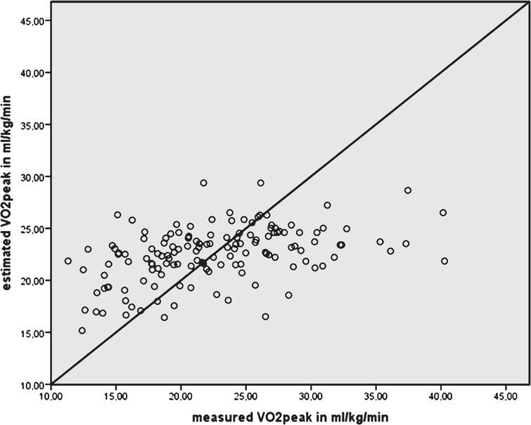 Plot of measured VO2peak in mL/kg/min by VO2peak estimated from 2min walk test distance in meters. The diagonal line represents the line of perfect agreement.