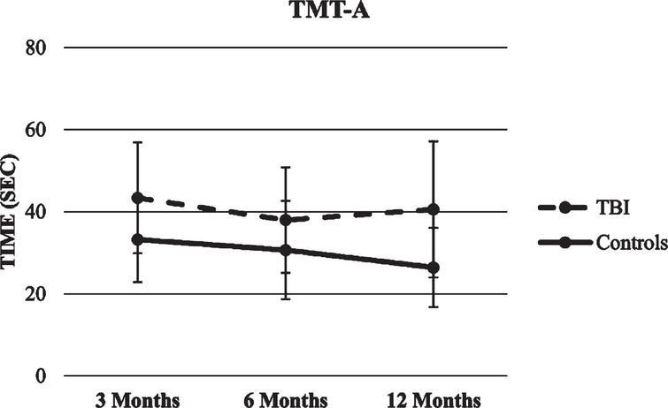 Trajectory of TMT-A score.